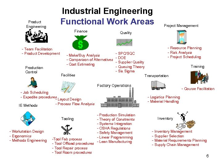Industrial Engineering Functional Work Areas Product Engineering Finance - Team Facilitation - Product Development