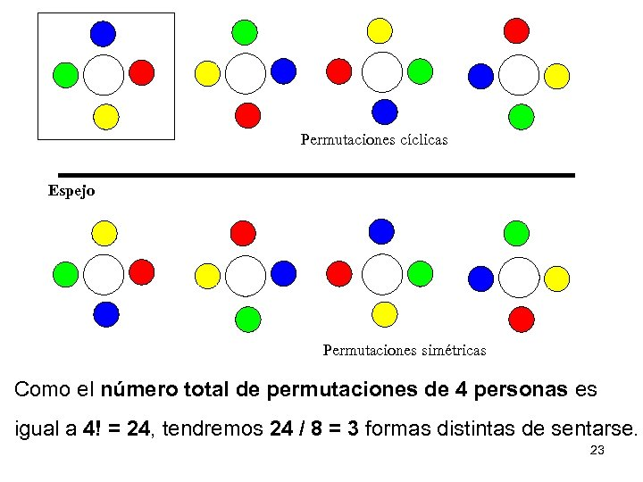Permutaciones cíclicas Espejo Permutaciones simétricas Como el número total de permutaciones de 4 personas