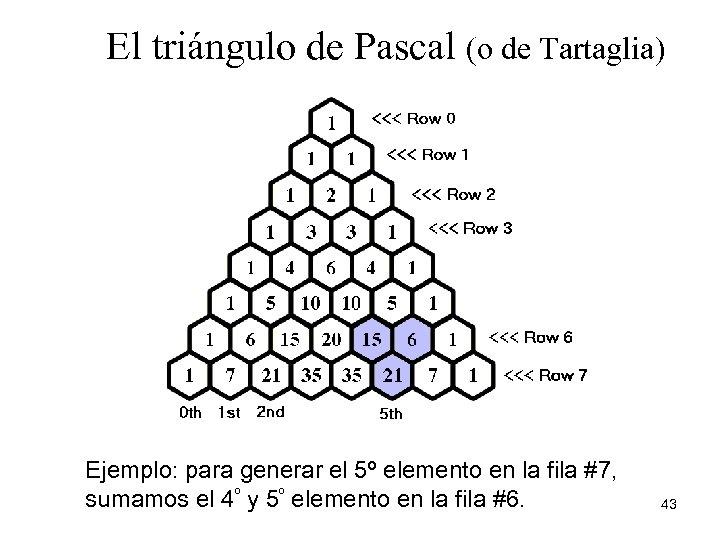 El triángulo de Pascal (o de Tartaglia) Ejemplo: para generar el 5º elemento en