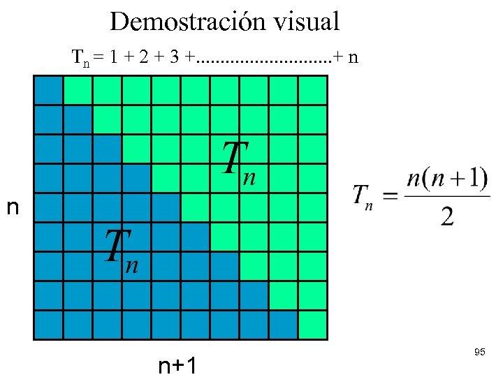 Demostración visual Tn = 1 + 2 + 3 +. . . . +