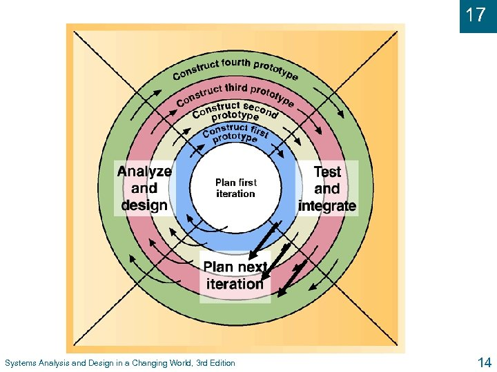 17 The Spiral Life Cycle Systems Analysis and Design in a Changing World, 3