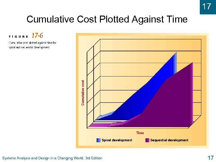 17 Cumulative Cost Plotted Against Time Systems Analysis and Design in a Changing World,