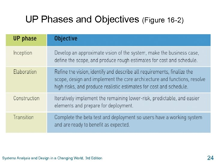 UP Phases and Objectives (Figure 16 -2) Systems Analysis and Design in a Changing