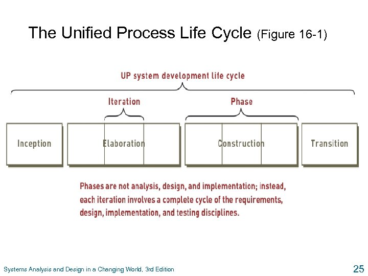 The Unified Process Life Cycle (Figure 16 -1) Systems Analysis and Design in a