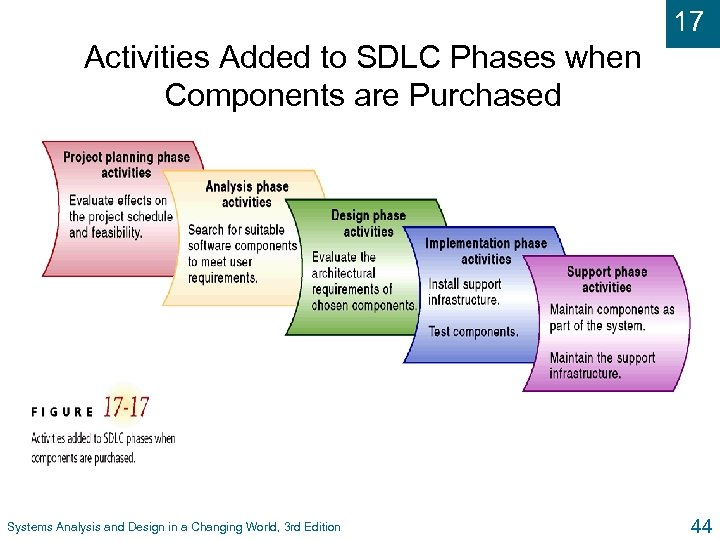 17 Activities Added to SDLC Phases when Components are Purchased Systems Analysis and Design