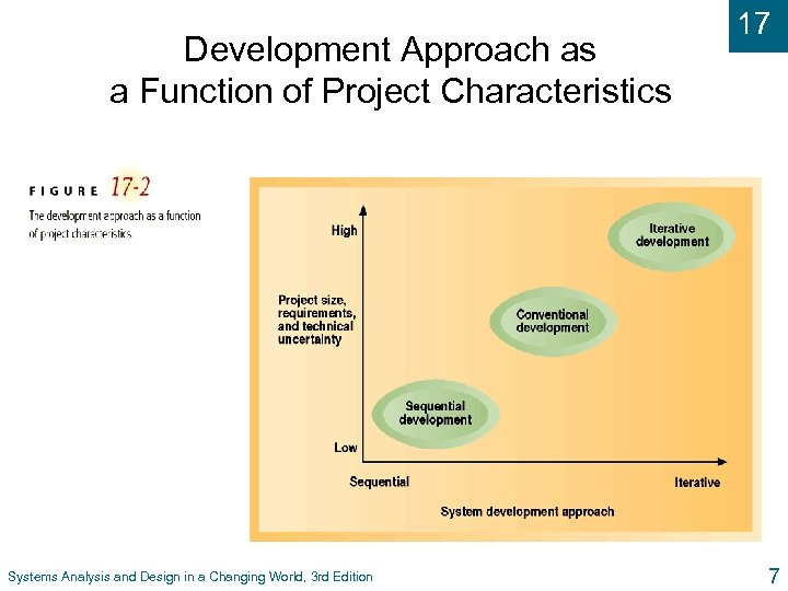 Development Approach as a Function of Project Characteristics Systems Analysis and Design in a