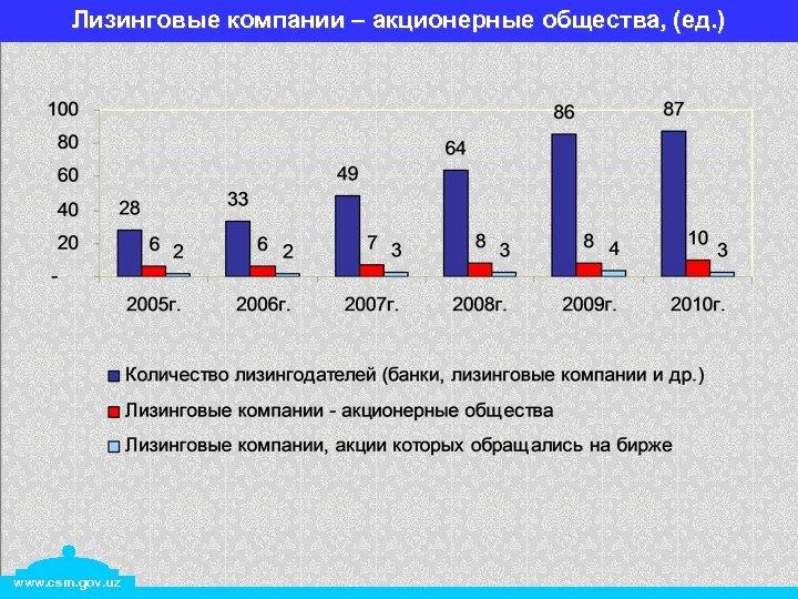Лизинговые компании – акционерные общества, (ед. ) www. csm. gov. uz
