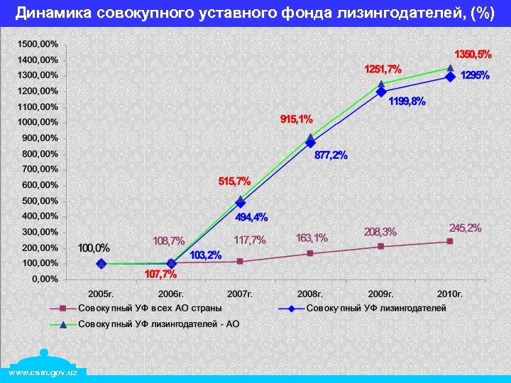Динамика совокупного уставного фонда лизингодателей, (%) www. csm. gov. uz