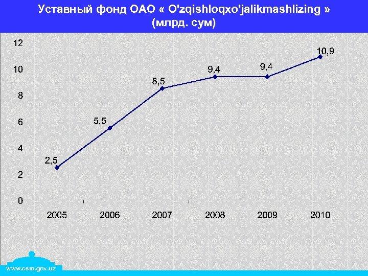 Уставный фонд ОАО « O'zqishloqxo'jalikmashlizing » (млрд. сум) www. csm. gov. uz
