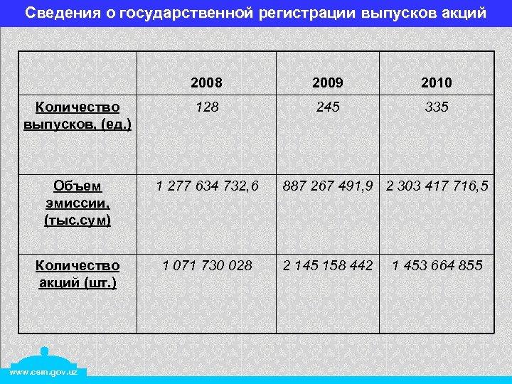 Сведения о государственной регистрации выпусков акций 2008 2009 2010 Количество выпусков, (ед. ) 128
