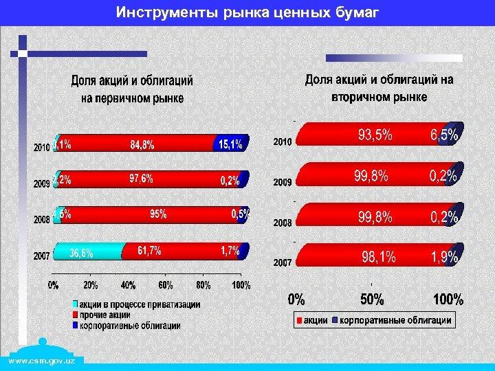 Инструменты рынка ценных бумаг www. csm. gov. uz