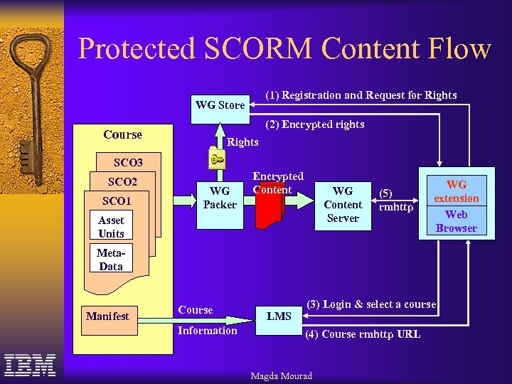 Protected SCORM Content Flow (1) Registration and Request for Rights WG Store (2) Encrypted
