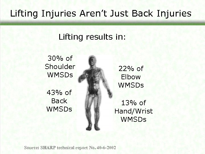 Lifting Injuries Aren't Just Back Injuries Lifting results in: 30% of Shoulder WMSDs 43%