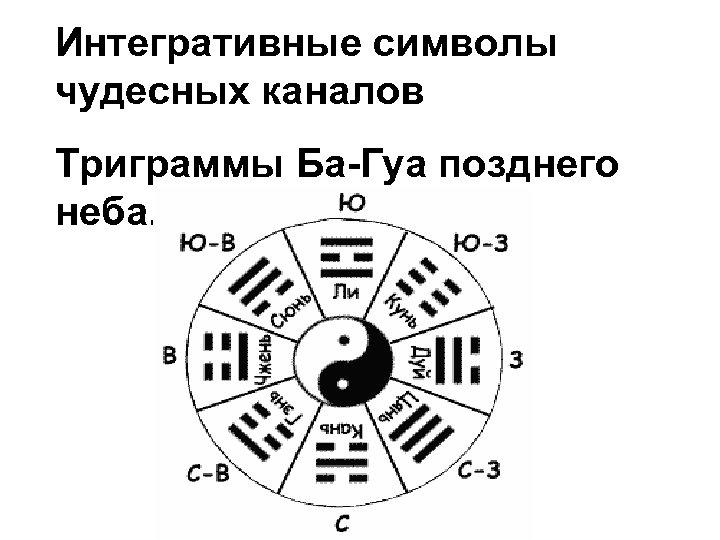 Интегративные символы чудесных каналов Триграммы Ба-Гуа позднего неба.