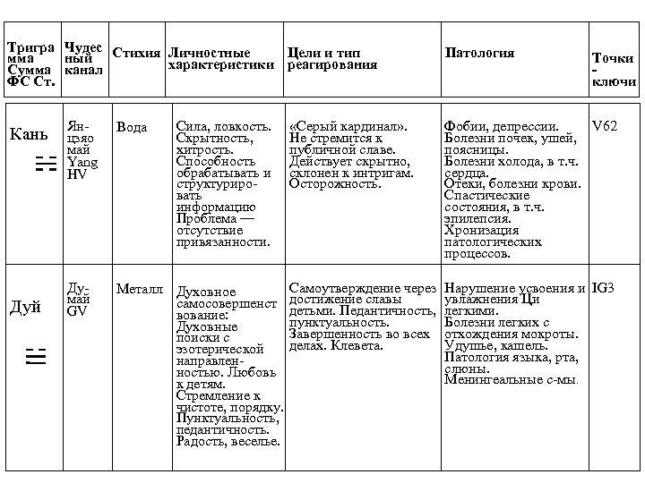 Тригра Чудес Стихия Личностные Цели и тип мма ный характеристики реагирования Сумма канал ФС