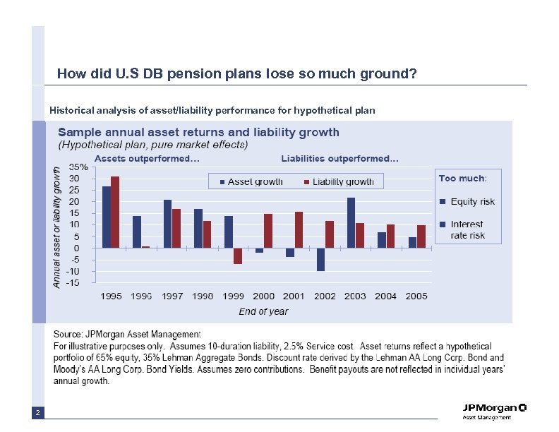How did U. S DB pension plans lose so much ground? Historical analysis of