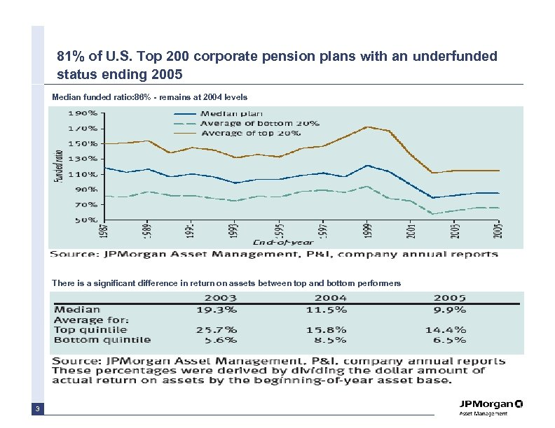 81% of U. S. Top 200 corporate pension plans with an underfunded status ending