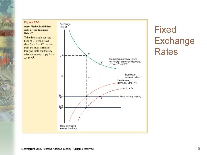 Fixed Exchange Rates Copyright © 2006 Pearson Addison-Wesley. All rights reserved. 15
