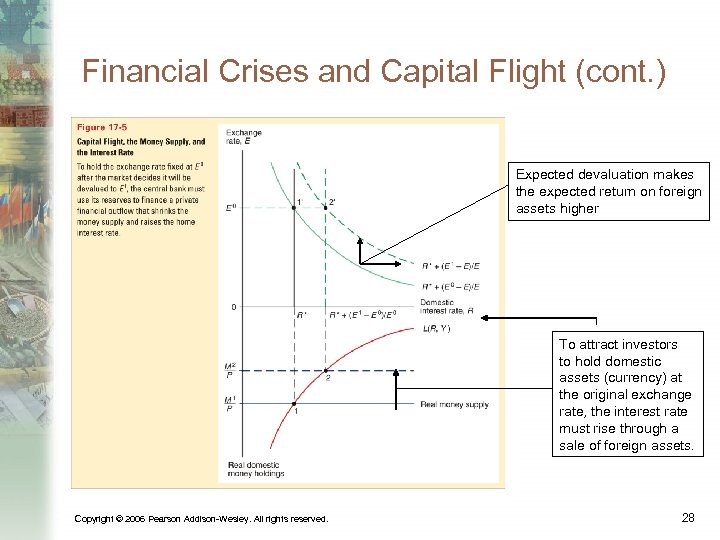 Financial Crises and Capital Flight (cont. ) Expected devaluation makes the expected return on