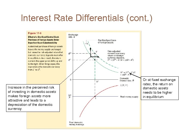 Interest Rate Differentials (cont. ) Increase in the perceived risk of investing in domestic