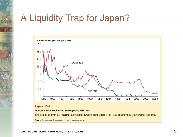 A Liquidity Trap for Japan? Copyright © 2006 Pearson Addison-Wesley. All rights reserved. 58