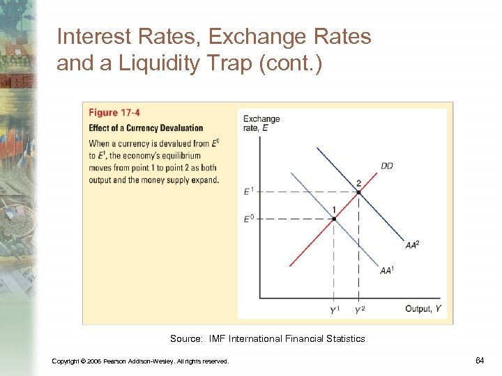 Interest Rates, Exchange Rates and a Liquidity Trap (cont. ) Source: IMF International Financial