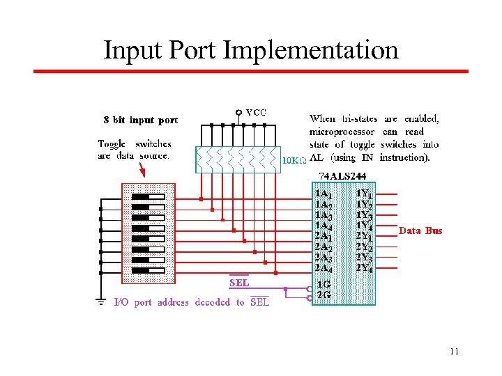 Input Port Implementation 11