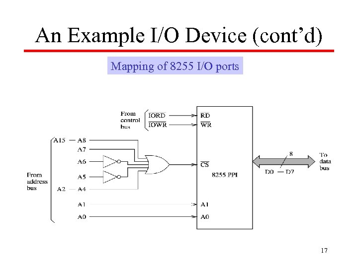 An Example I/O Device (cont'd) Mapping of 8255 I/O ports 17