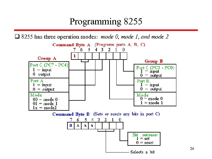 Programming 8255 q 8255 has three operation modes: mode 0, mode 1, and mode