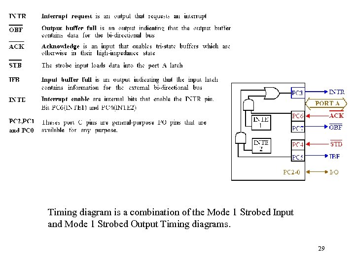 Timing diagram is a combination of the Mode 1 Strobed Input and Mode 1