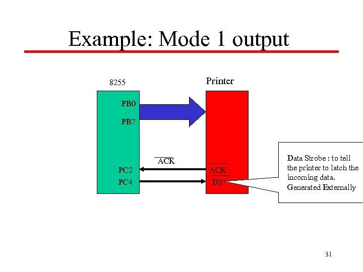 Example: Mode 1 output Printer 8255 PB 0 PB 7 ACK PC 2 PC