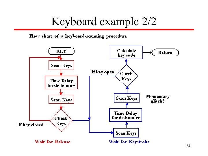 Keyboard example 2/2 34