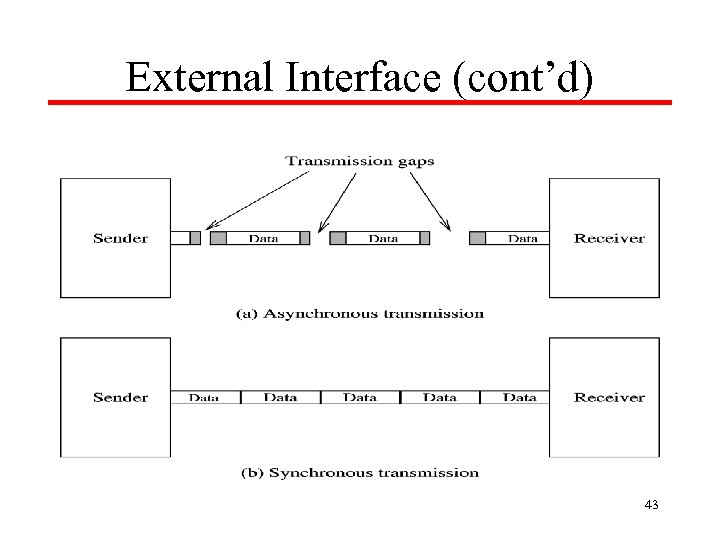 External Interface (cont'd) 43