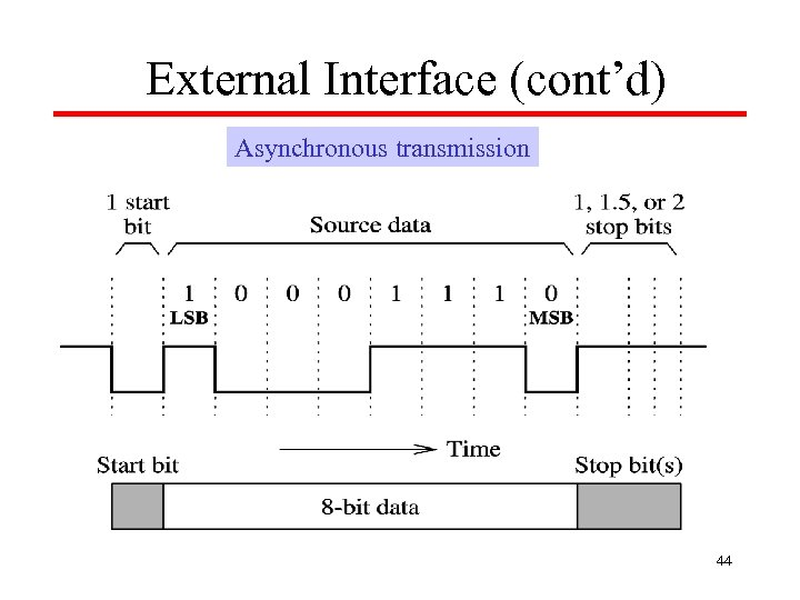 External Interface (cont'd) Asynchronous transmission 44