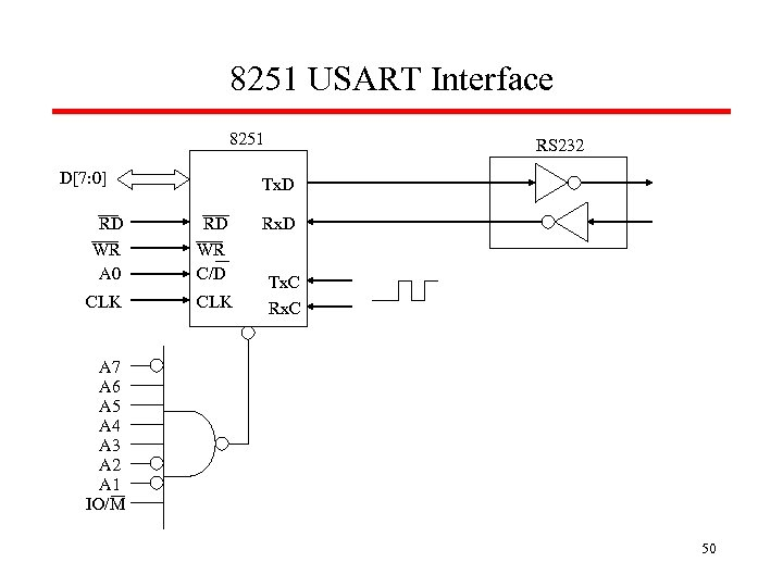 8251 USART Interface 8251 D[7: 0] RS 232 Tx. D RD WR A 0