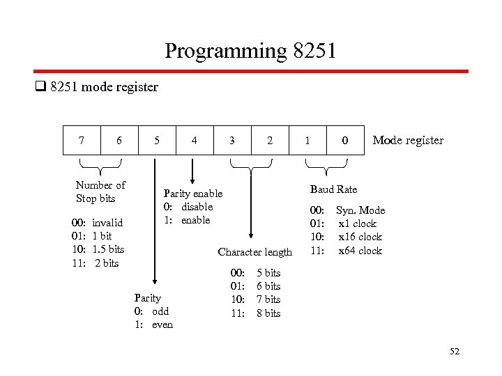 Programming 8251 q 8251 mode register 7 6 Number of Stop bits 00: invalid
