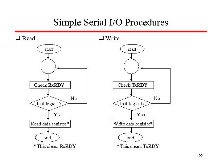 Simple Serial I/O Procedures q Read q Write start Check Rx. RDY Check Tx.