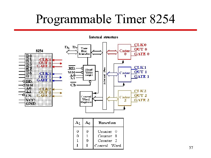 Programmable Timer 8254 57