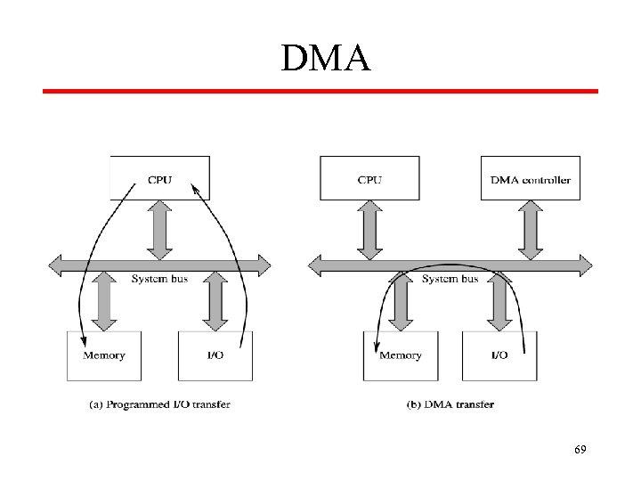 DMA 69