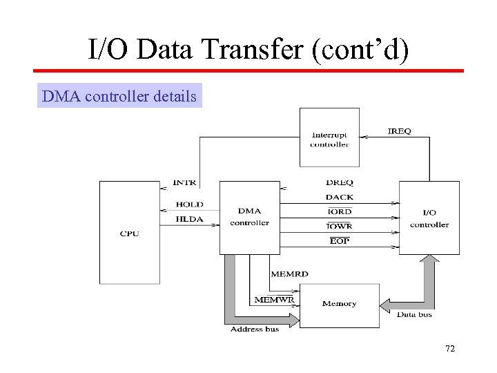 I/O Data Transfer (cont'd) DMA controller details 72
