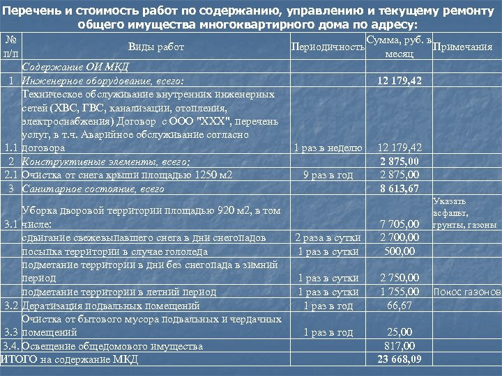 Перечень и стоимость работ по содержанию, управлению и текущему ремонту общего имущества многоквартирного дома