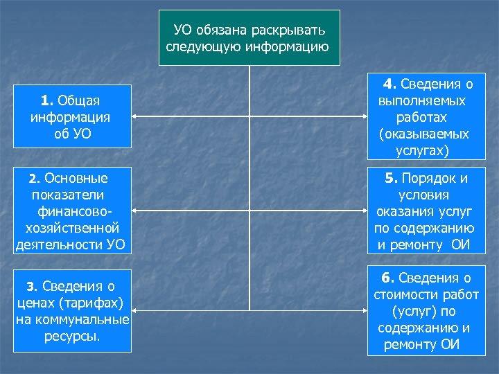 УО обязана раскрывать следующую информацию 1. Общая информация об УО 2. Основные показатели финансовохозяйственной