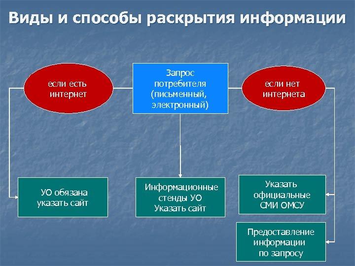 Виды и способы раскрытия информации если есть интернет УО обязана указать сайт Запрос потребителя