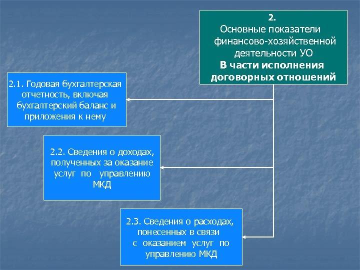 2. Основные показатели финансово-хозяйственной деятельности УО В части исполнения договорных отношений 2. 1. Годовая