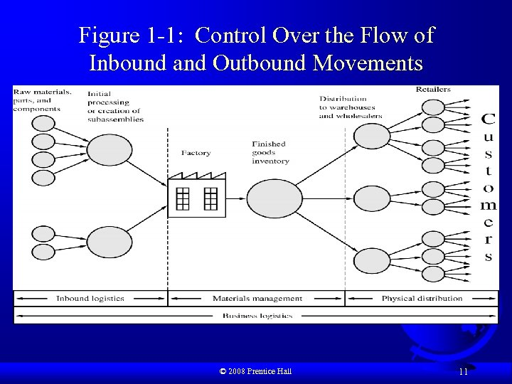 Figure 1 -1: Control Over the Flow of Inbound and Outbound Movements © 2008