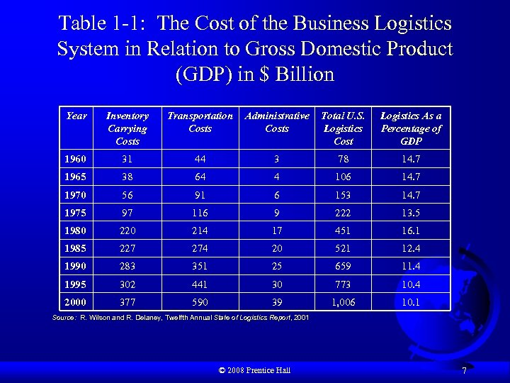 Table 1 -1: The Cost of the Business Logistics System in Relation to Gross