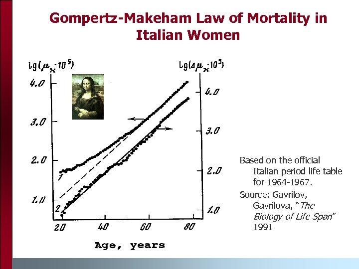 Gompertz-Makeham Law of Mortality in Italian Women Based on the official Italian period life