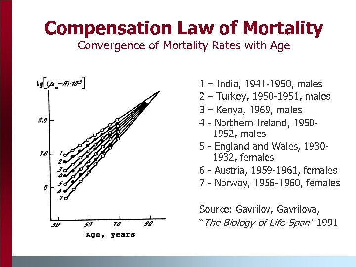 Compensation Law of Mortality Convergence of Mortality Rates with Age 1 2 3 4