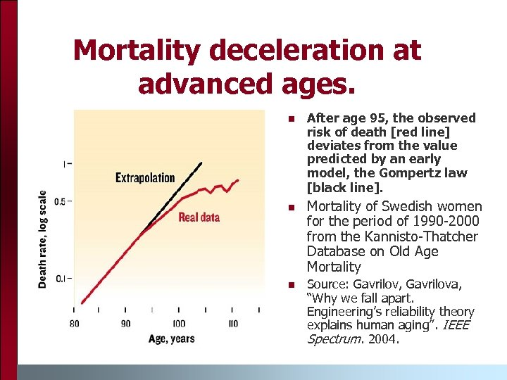 Mortality deceleration at advanced ages. n n n After age 95, the observed risk
