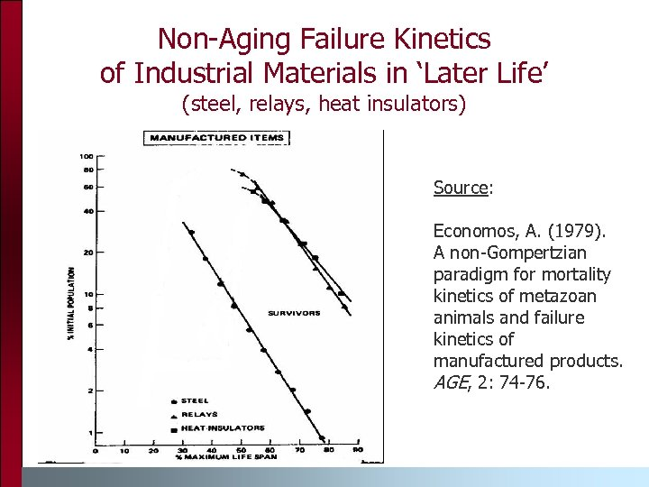 Non-Aging Failure Kinetics of Industrial Materials in 'Later Life' (steel, relays, heat insulators) Source: